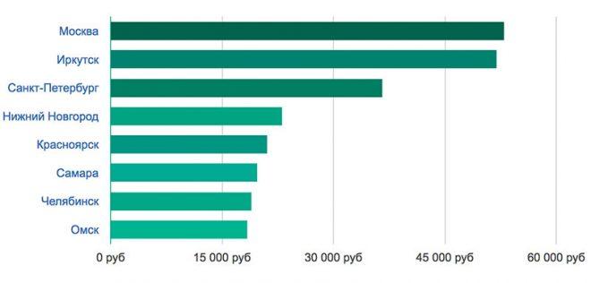 Средняя зарплата Психолога в Москве и других крупных городах России.
