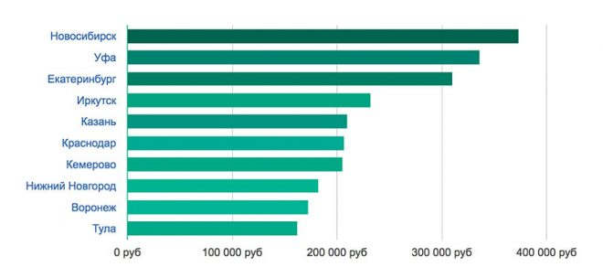 Зарплаты архитекторов в 2020 году